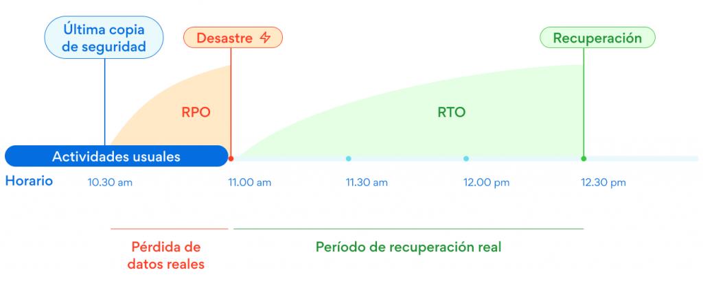 RTO y RPO