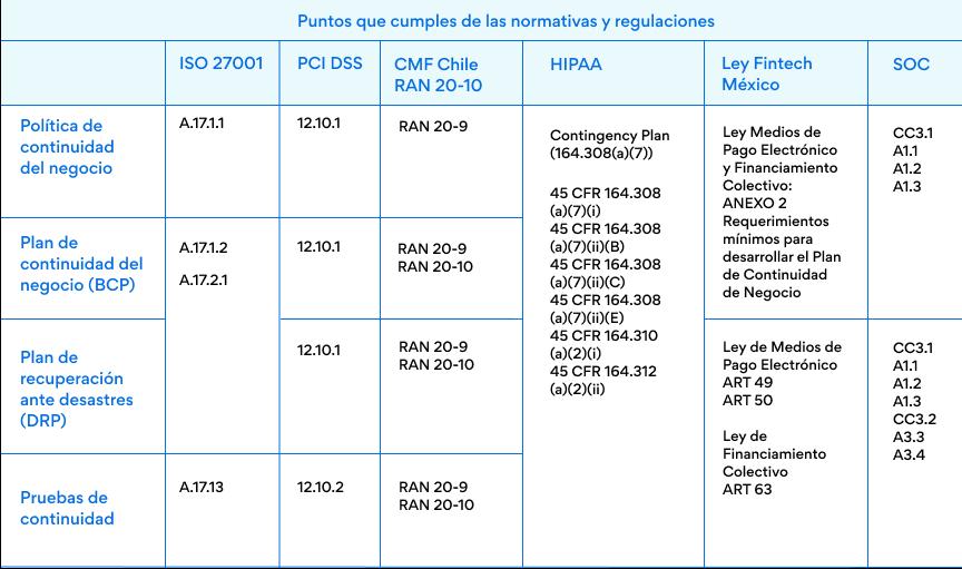 puntos que cumples de otras normativas con un BCP plan de continuidad del negocio