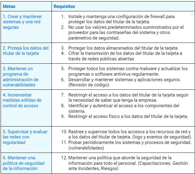 12 Requisitos de PCI DSS